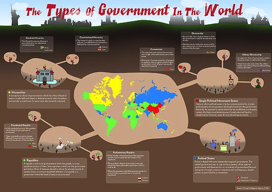 World Governments - Lessons - Tes Teach